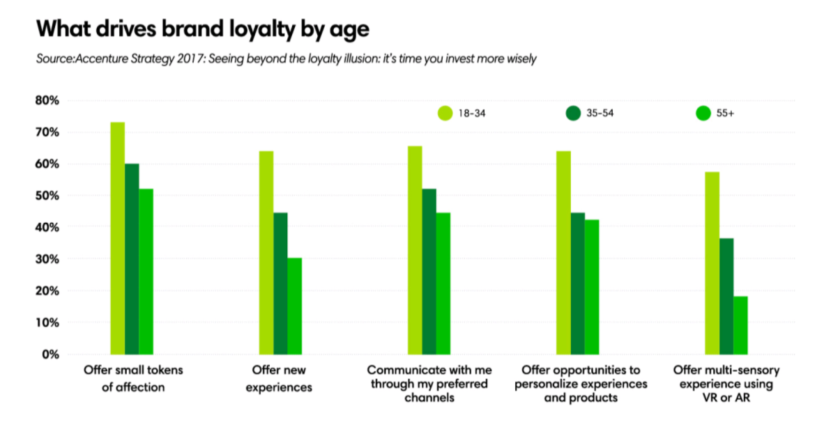 Brand loyalty by age ()