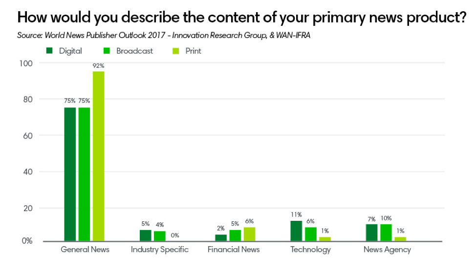 how would you describe the content of your primary news product ()