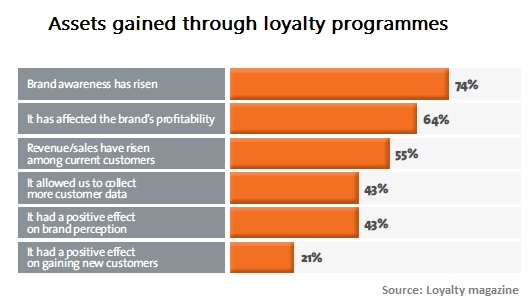 Assets gained through loyalty chart ()