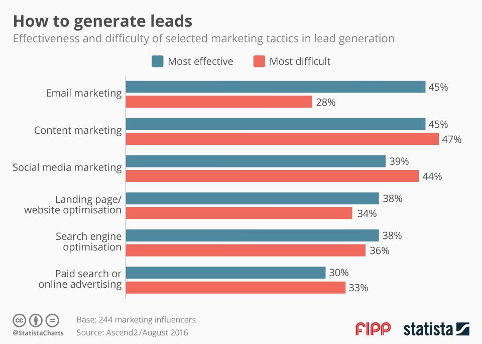 Chart of the week how to generate leads ()