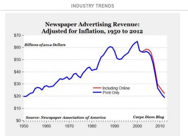 Media industry trends ()