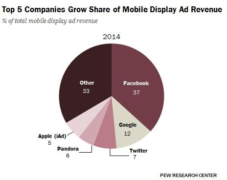 Mobile display ad revenues ()