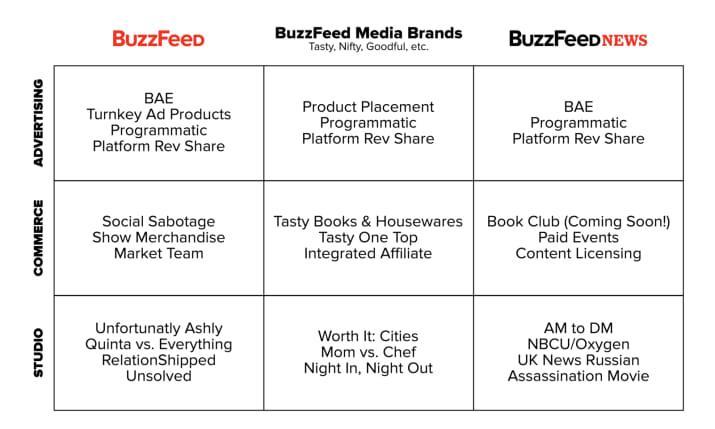 buzzfeed chart ()