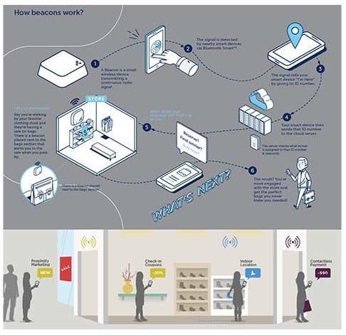 How beacons work (FIPP Innovation in Magazine Media)
