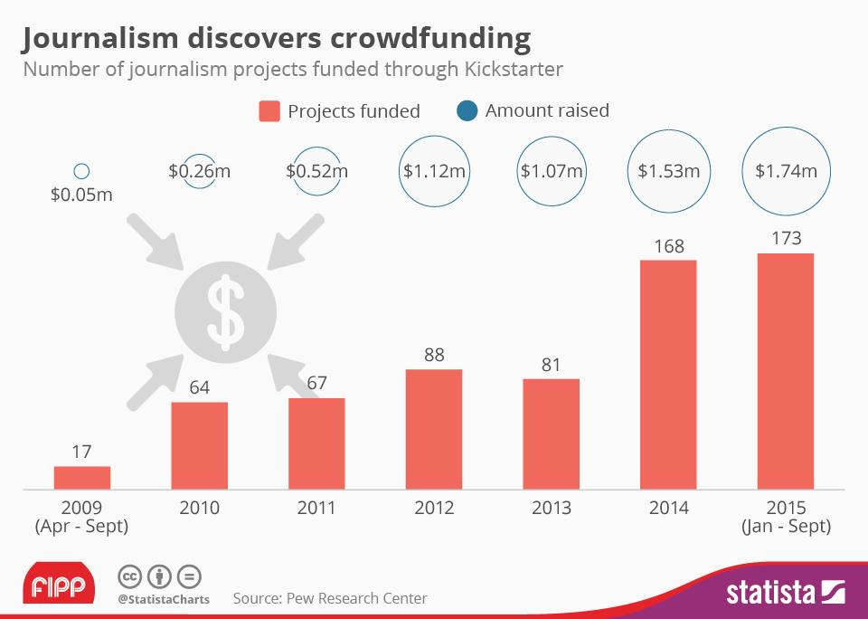 Crowdfunding ()