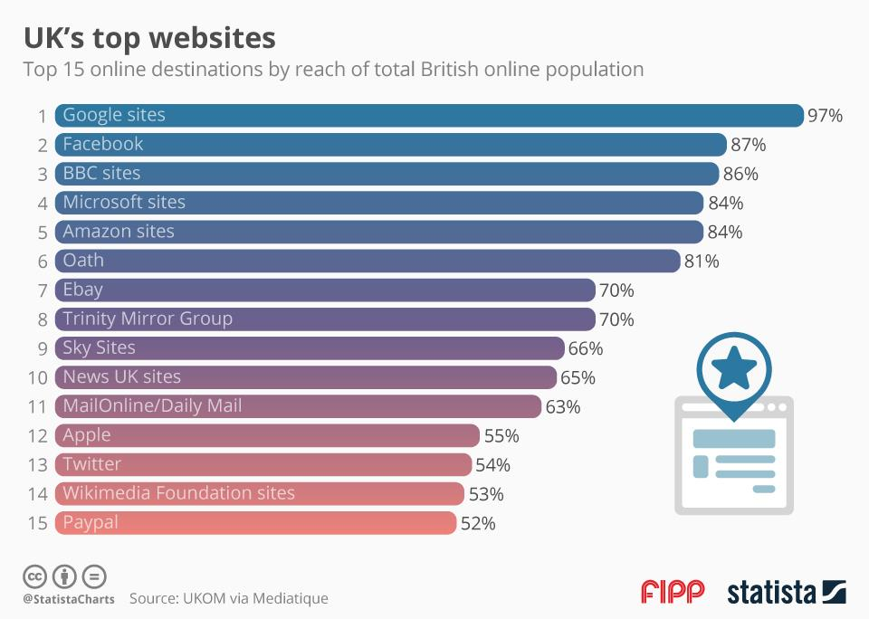 UK top sites ()