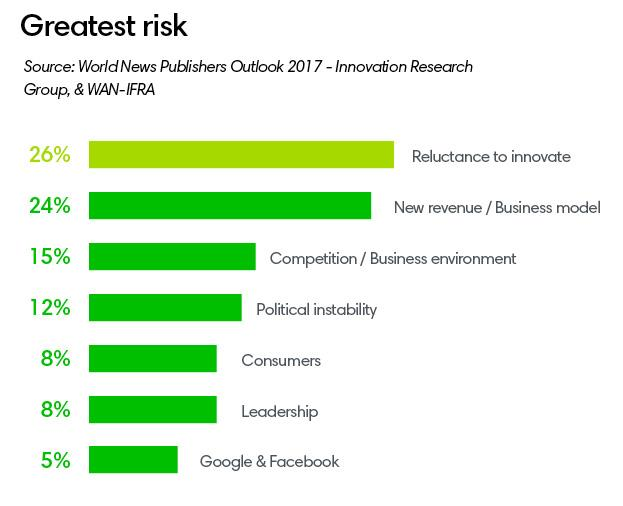 Greatest risk ()