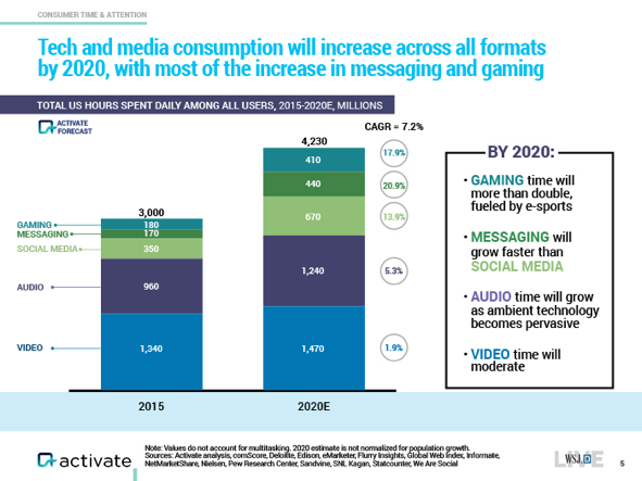 tech and media chart ()