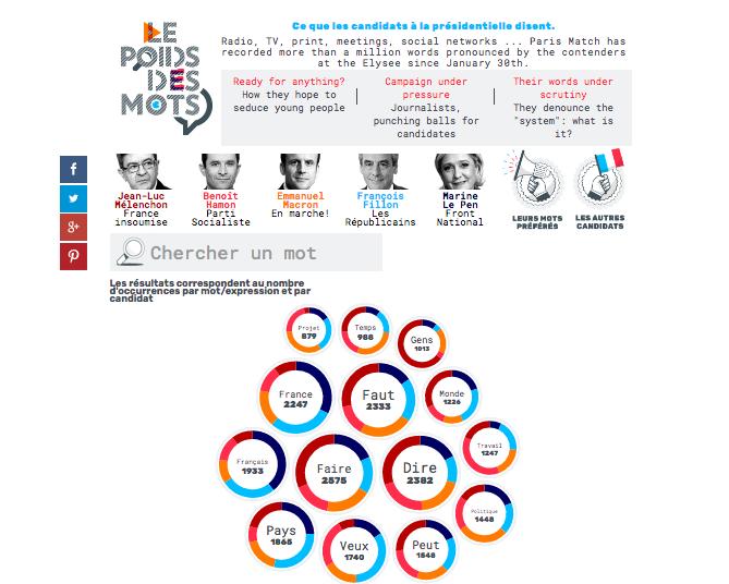 Paris Match Data Tool (Paris Match)