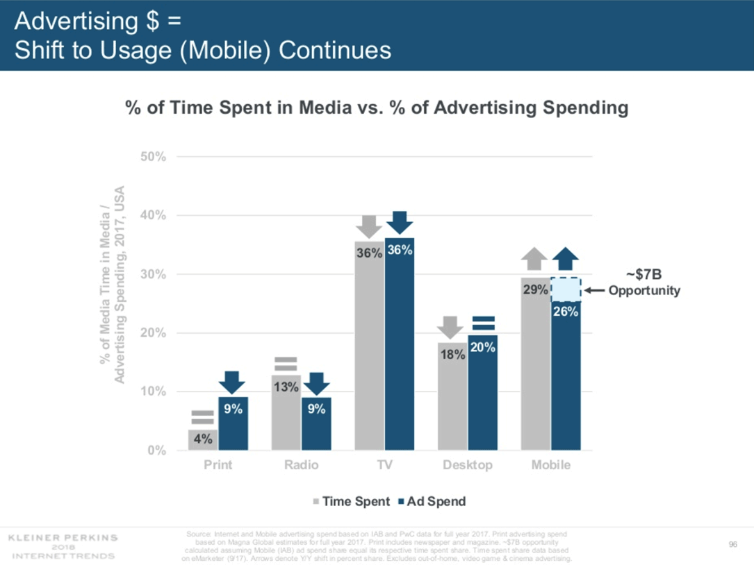 shift to mobile ()