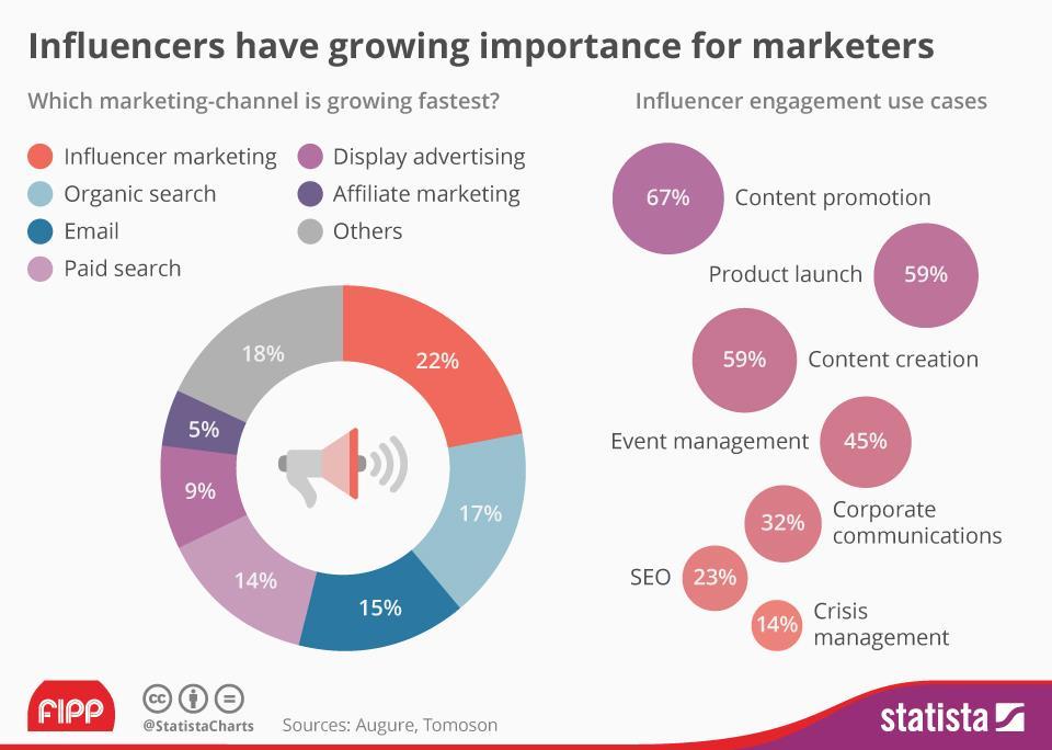 Influencer marketing (Augure, Tomoson / Statista)