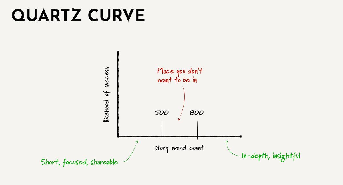 Quartz Curve ()