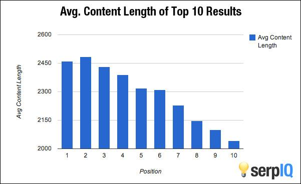 SerpIQ average content length ()