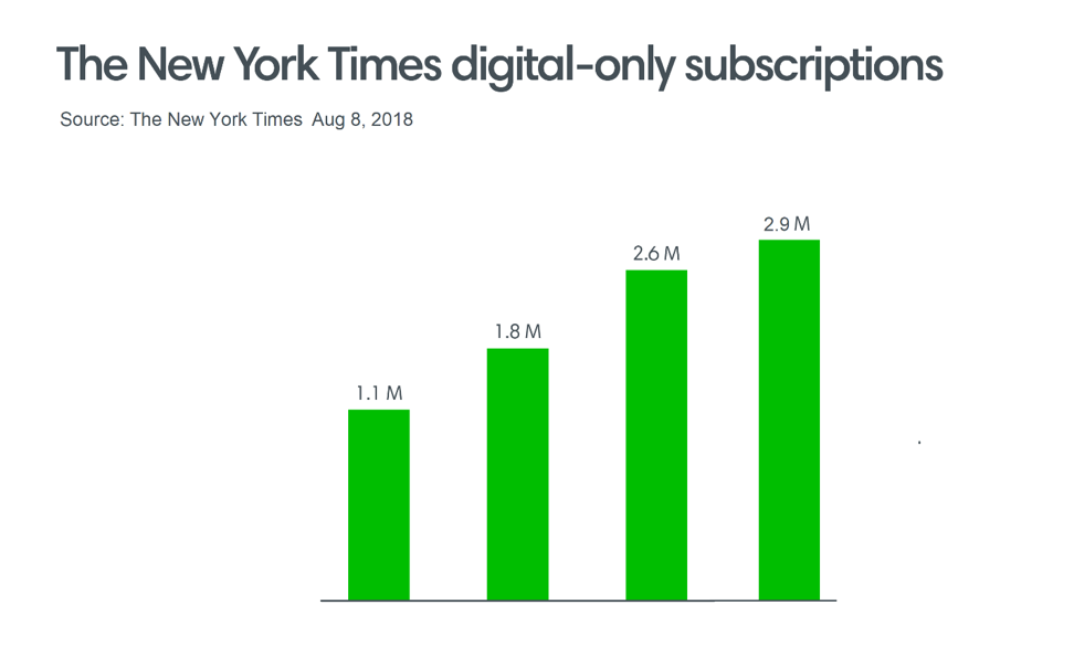 NYT digital only ()