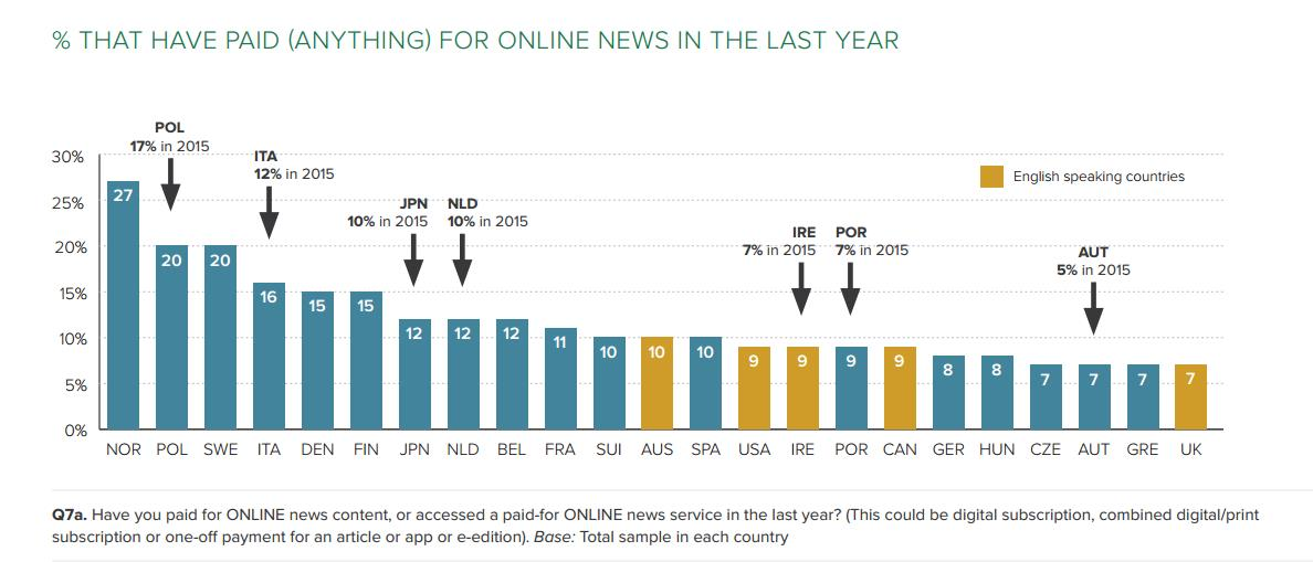 Paying for news ()