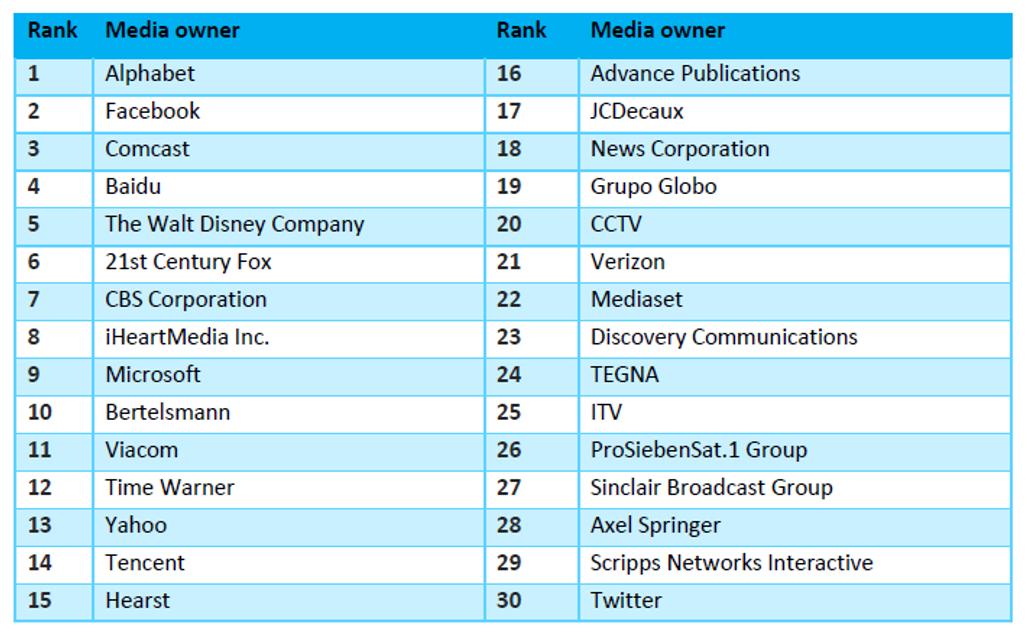 Zenith ranking Top 30 media owners ()
