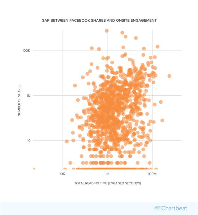 chartbeat data ()