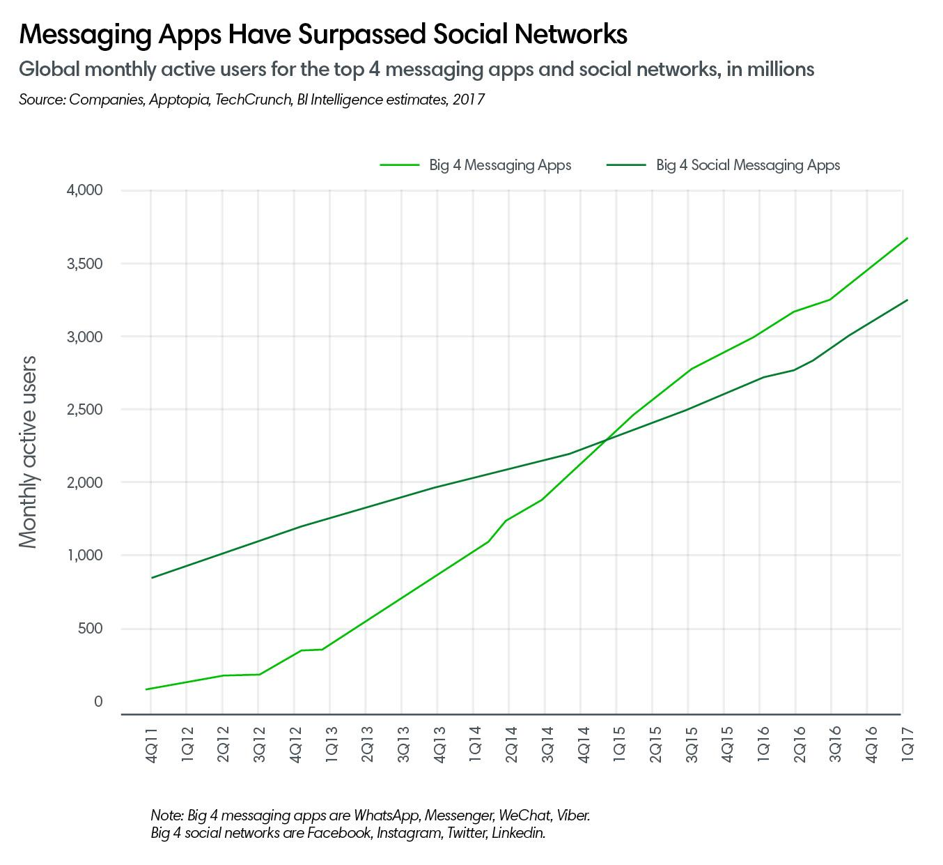 messaging apps ()