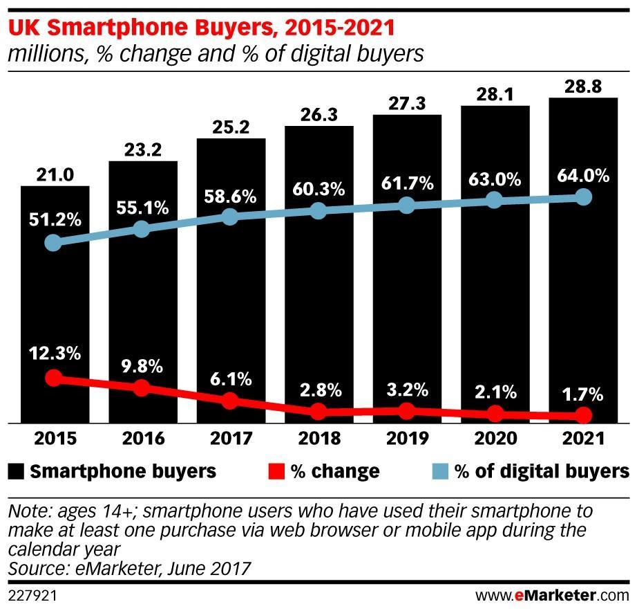 eMarketer ecommerce UK ()