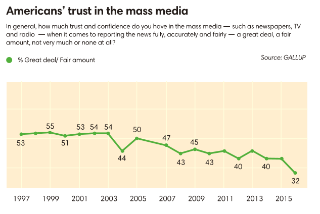 Americans trust in mass media ()