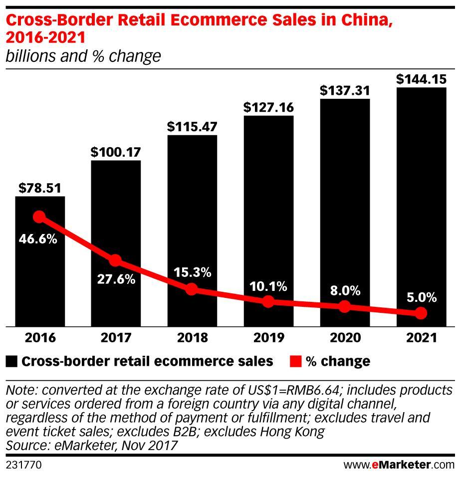 China cross-border commerce forecast ()