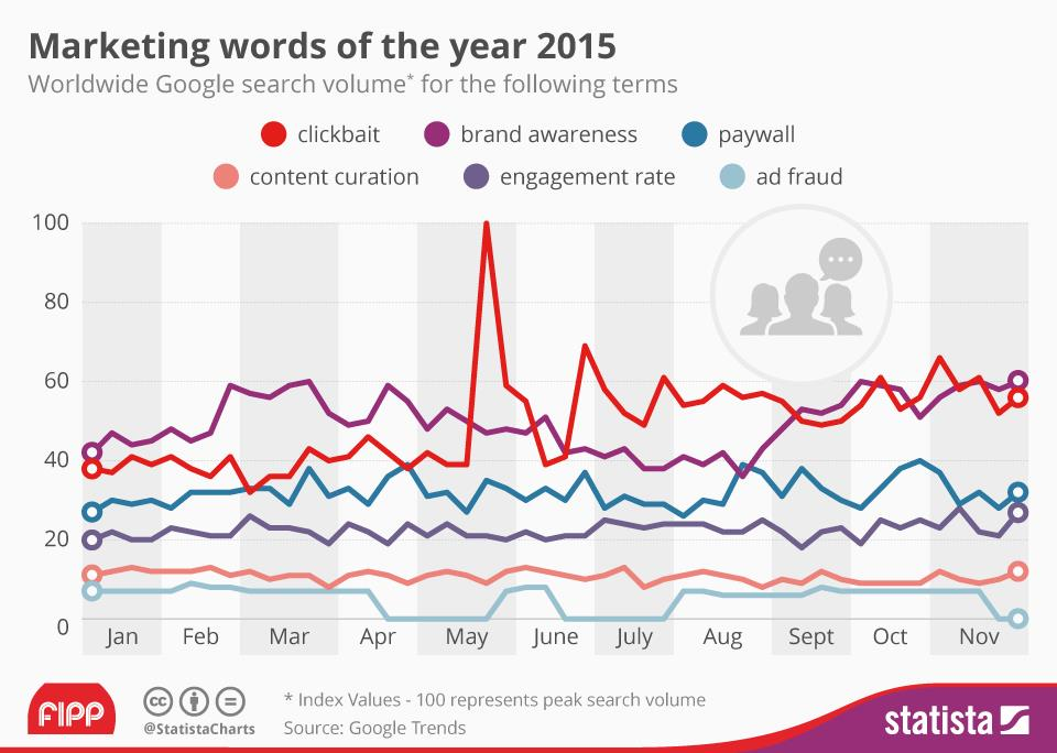 Marketing buzzwords of 2015 (Google Trends/Statista)