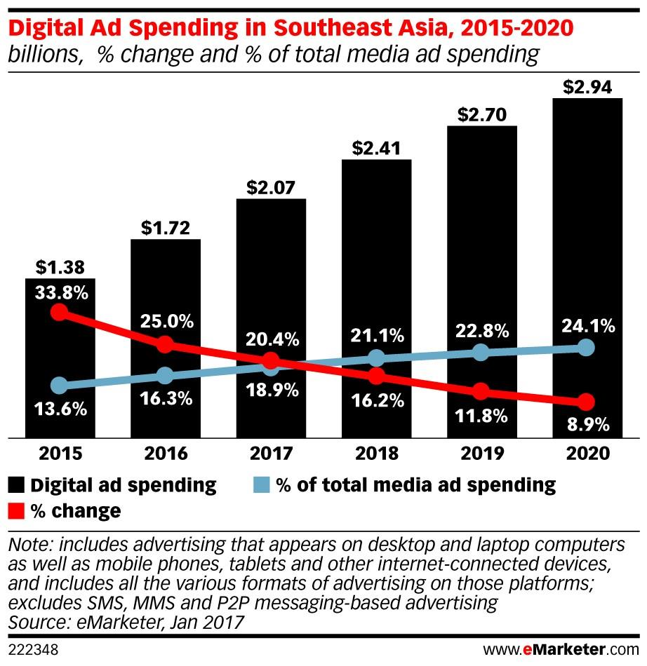 eMarketer South East Asia  ()