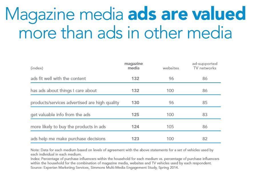 Magazine media ads are valued ()