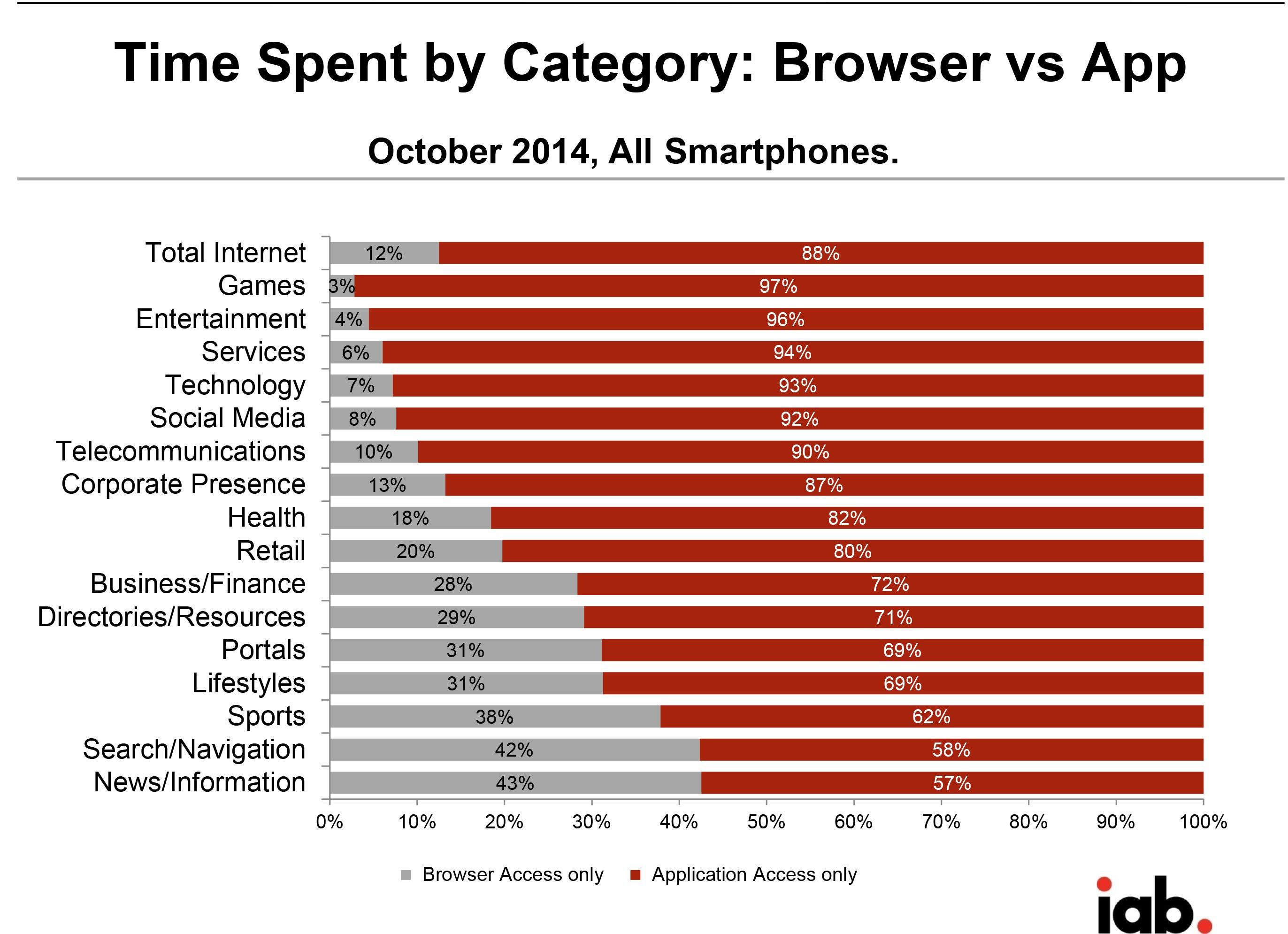 Browser vs app IAB ()