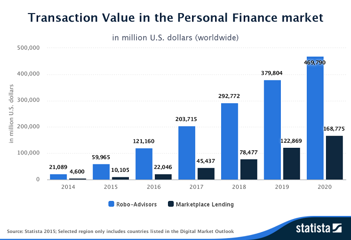 Statista transaction value ()