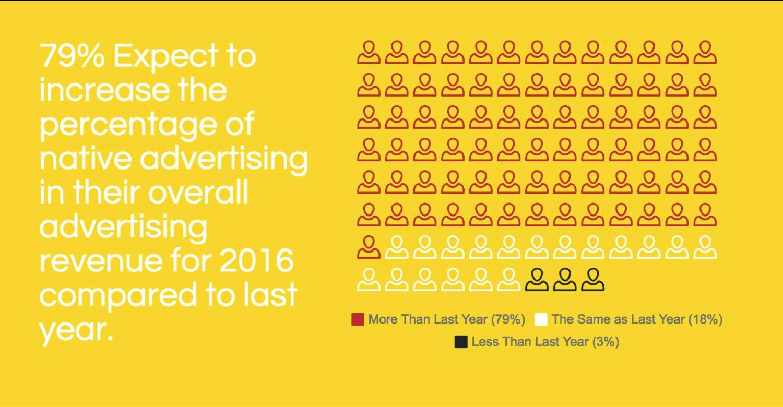 NAI report 79% infographic ()