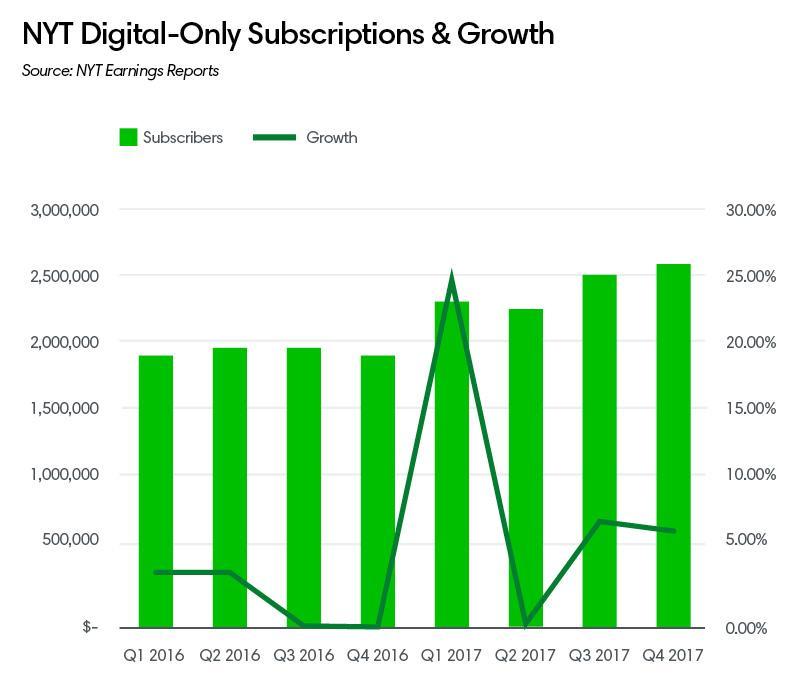 NYT digital subs ()