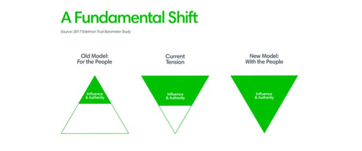 A fundamental shift ()