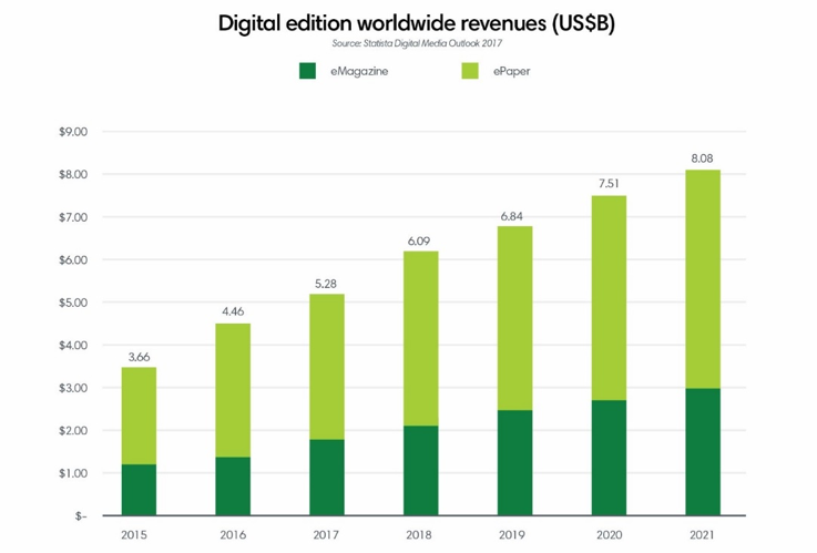 Digital editions worldwide ()