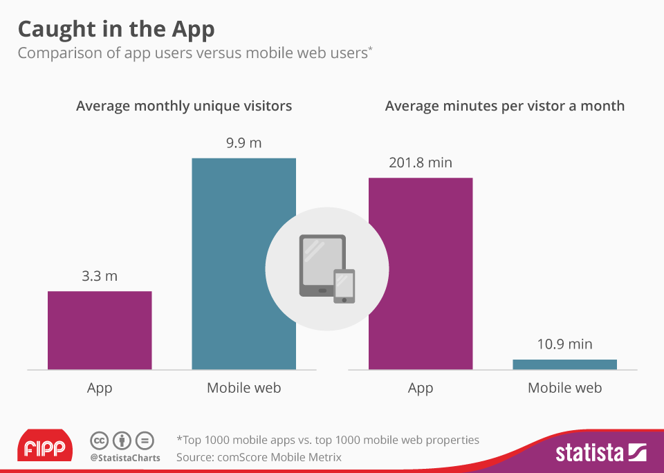 Chart of the week: Caught in the app