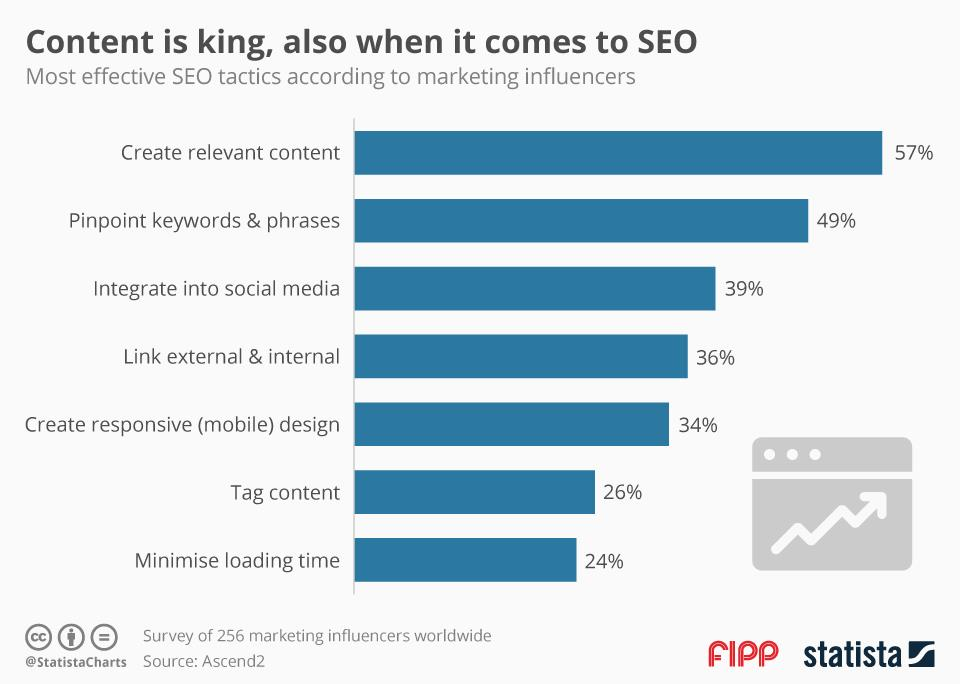 Chart of the week: Content is king when it comes to SEO
