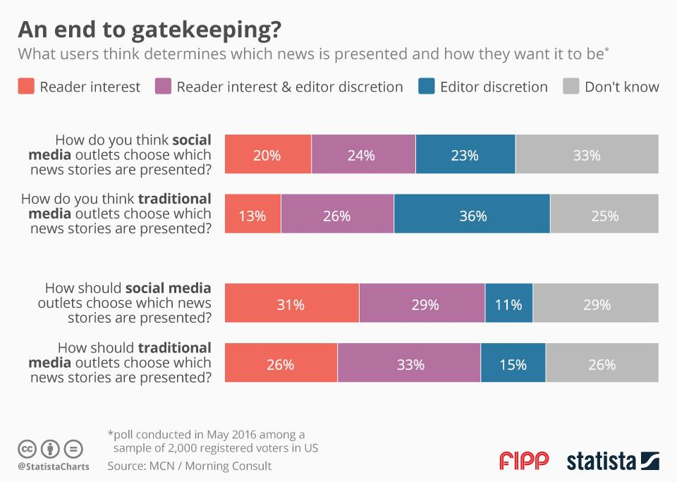 Chart of the week: An end to gatekeeping?