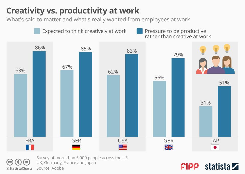 Chart of the week: Creativity counts, but please be productive while you're at it