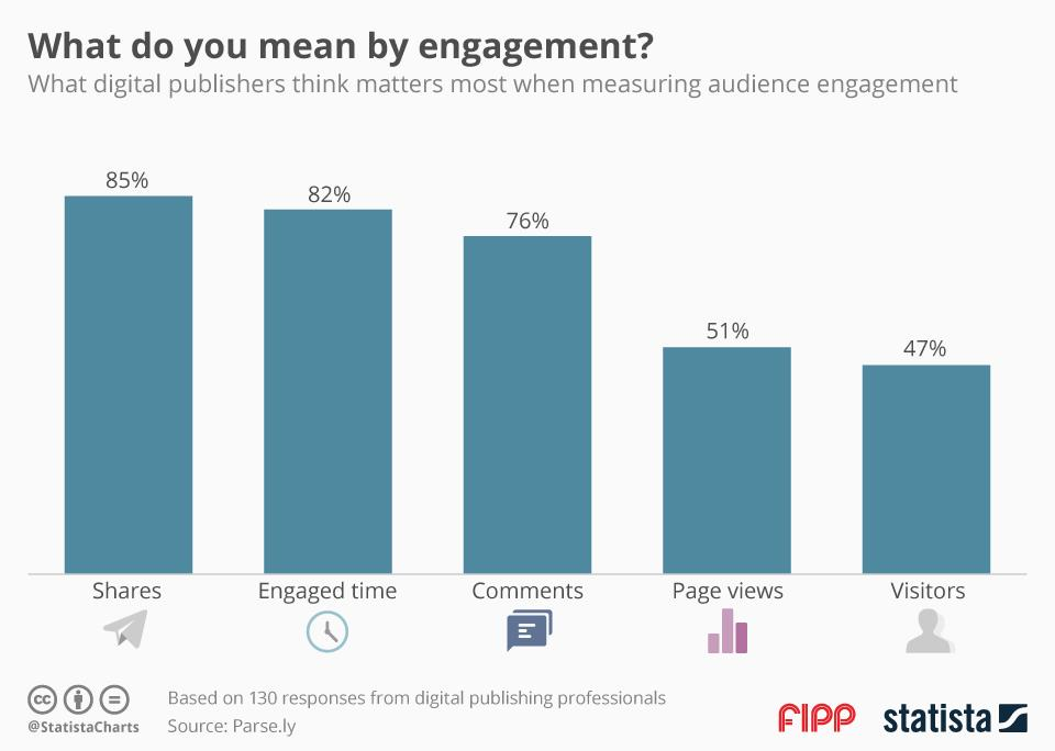 Chart of the week: What do you mean by engagement?