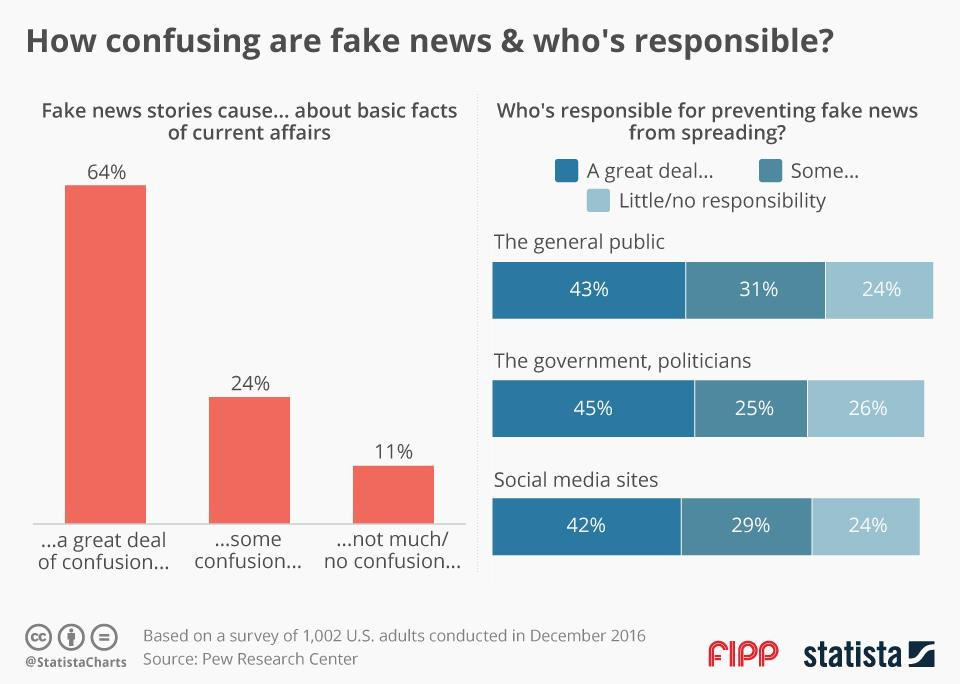 Chart of the week: How confusing is fake news and who is responsible?