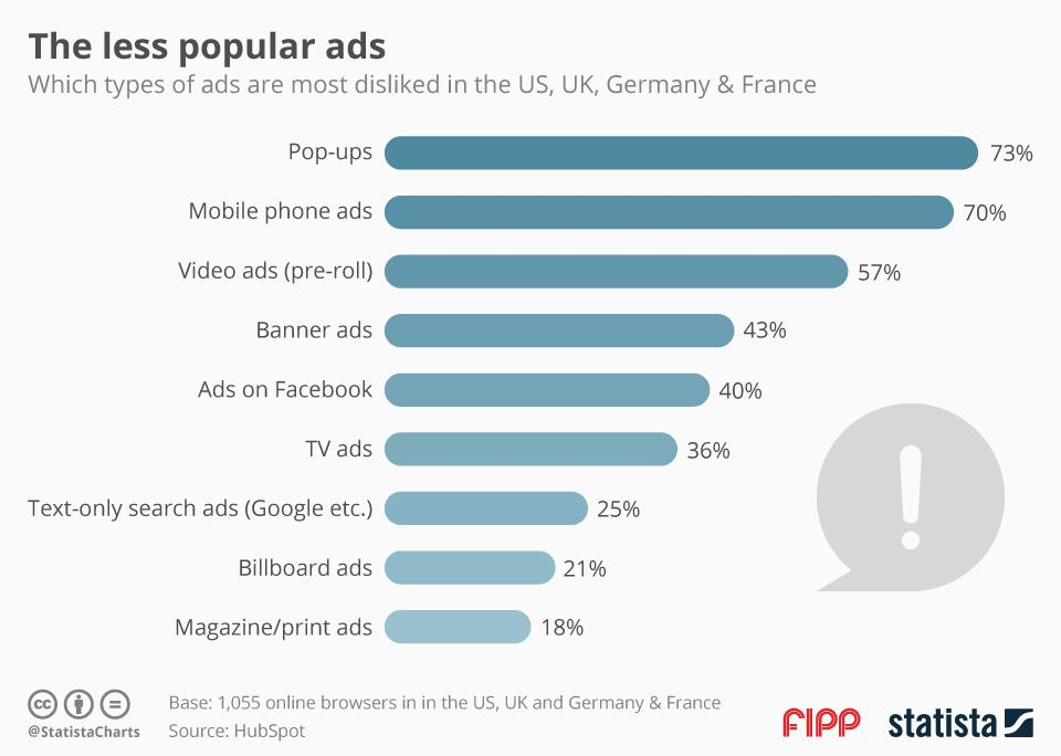 Chart of the week: Magazine ads win the (un)popularity contest