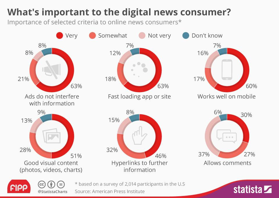 Chart of the week: What's important to the digital news consumer?