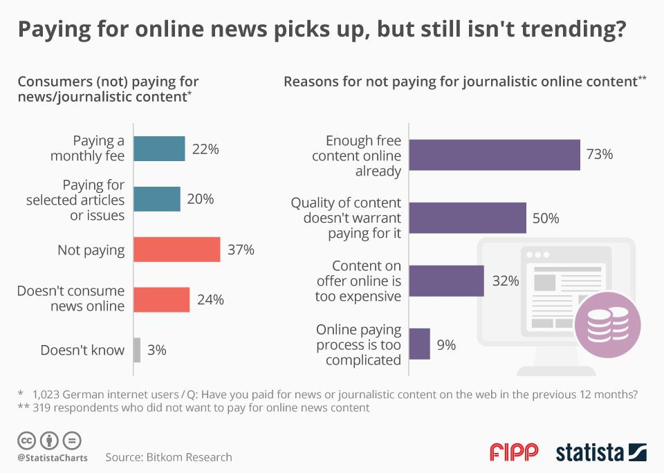 Chart of the week: Paying for online news picks up