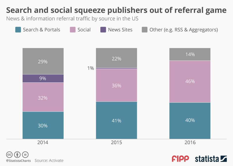 Chart of the week: Search and social squeeze publishers out of referral game