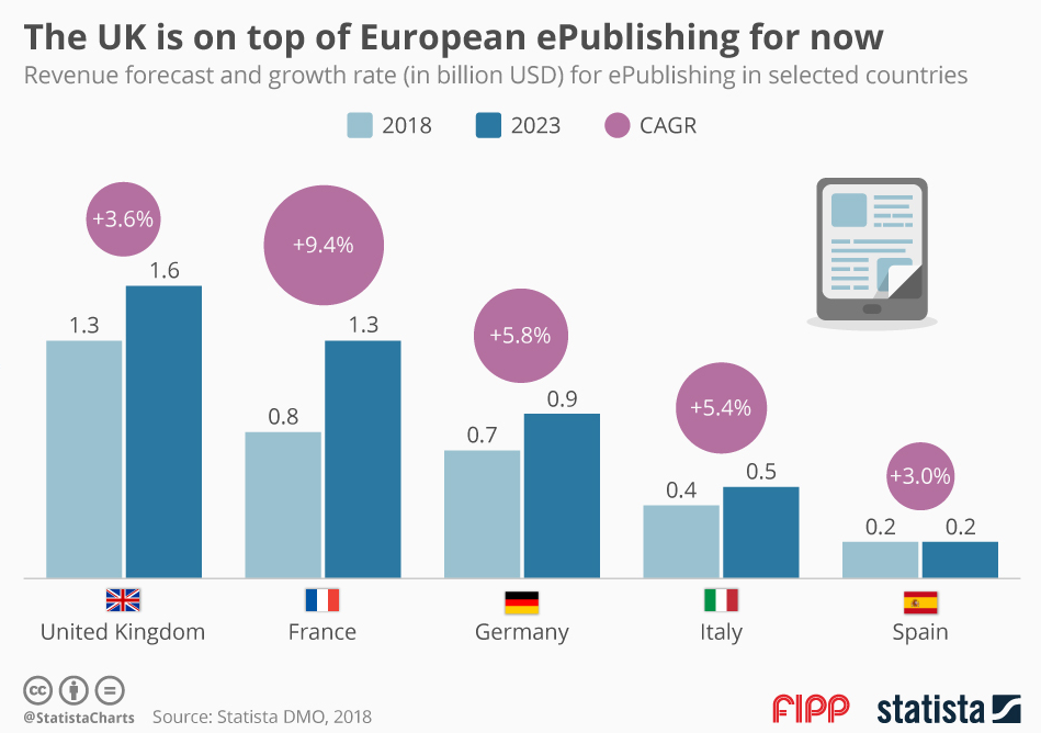 Chart of the week: The UK at the top of European ePublishing
