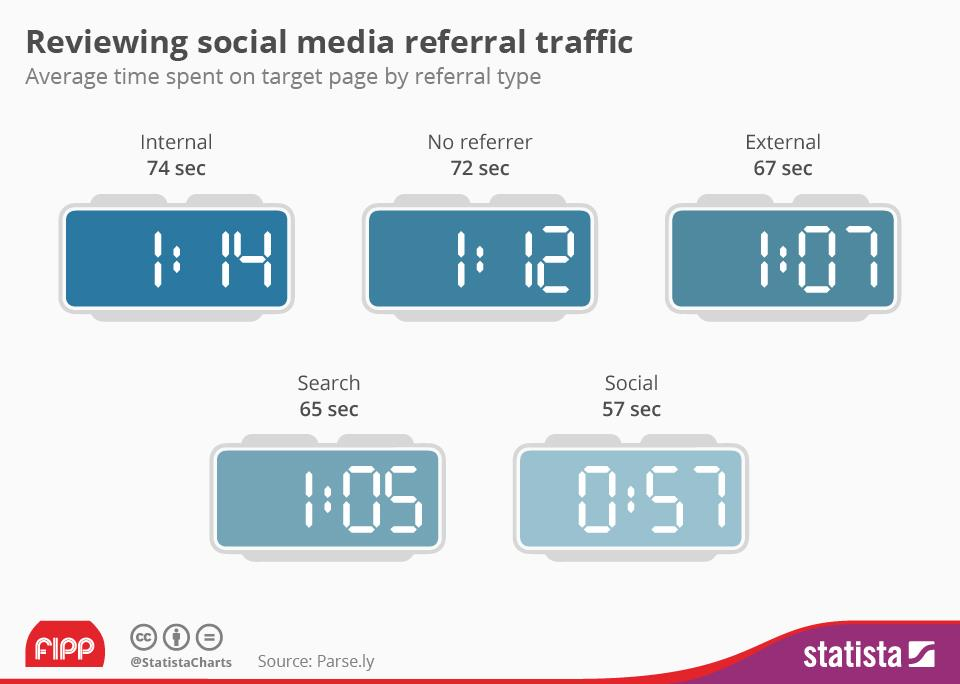 Chart of the week: How important is social media referral traffic?