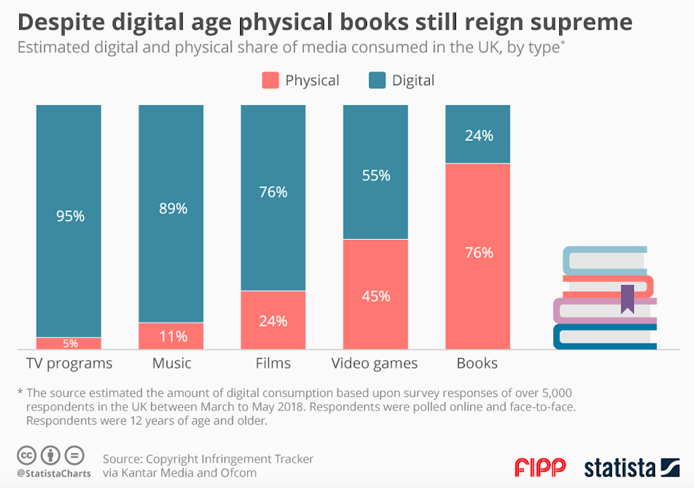 Chart of the week: Despite digital age physical books still reign supreme