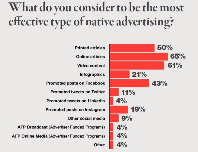 describe the types of online advertising available today