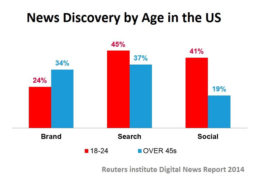 News discovery by age Reuters ()