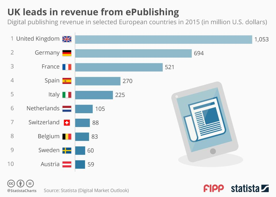 UK leads in revenue from ePublishing ()